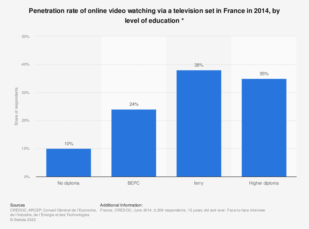 Statistic: Penetration rate of online video watching via a television set in France in 2014, by level of education * | Statista