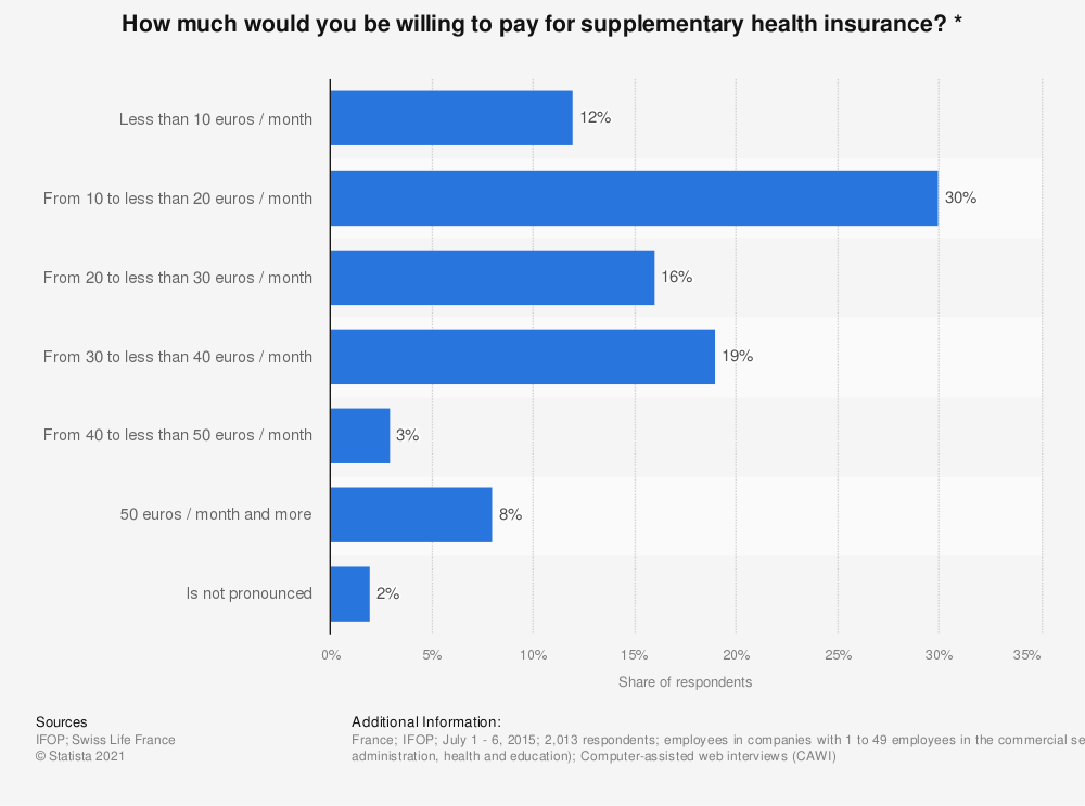 Statistic: How much would you be willing to pay for supplementary health insurance? * | Statista