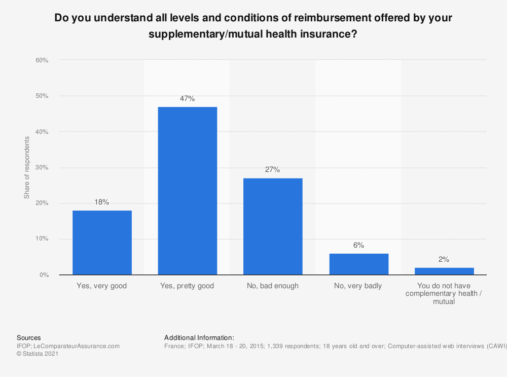 Statistic: Do you understand all levels and conditions of reimbursement offered by your supplementary/mutual health insurance? | Statista