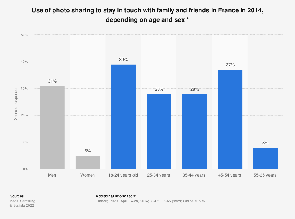 Statistic: Use of photo sharing to stay in touch with family and friends in France in 2014, depending on age and sex * | Statista