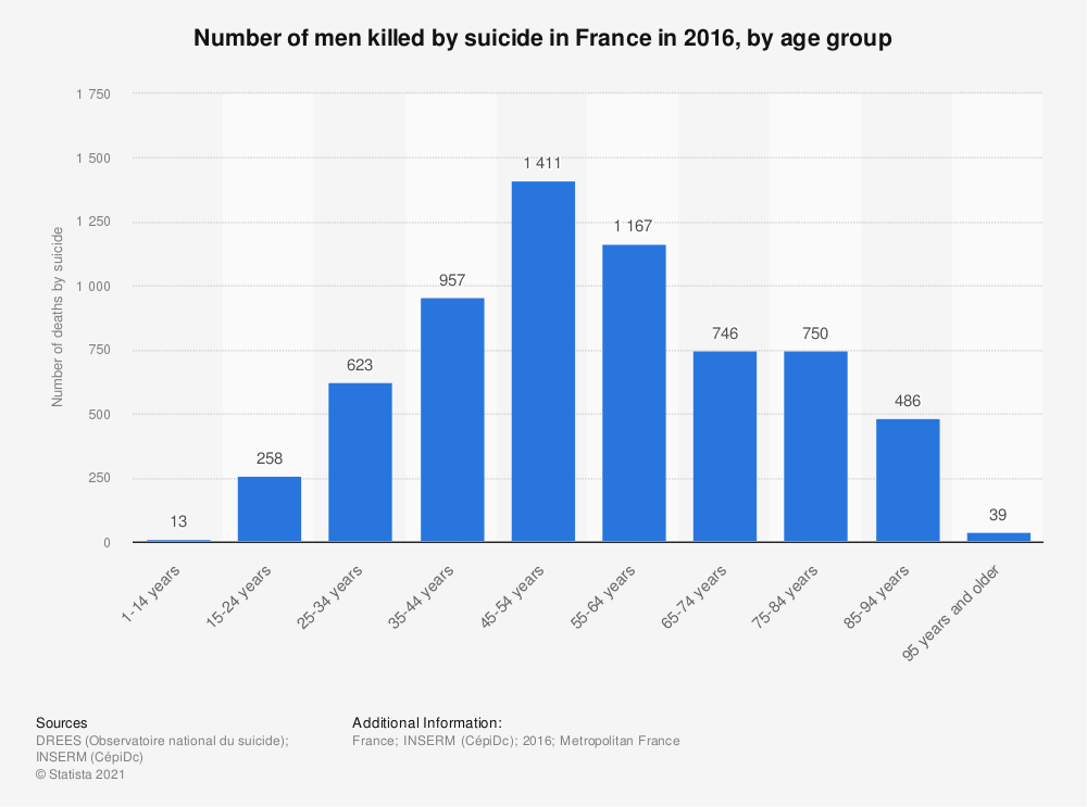 Statistic: Number of men killed by suicide in France in 2012, by age group | Statista
