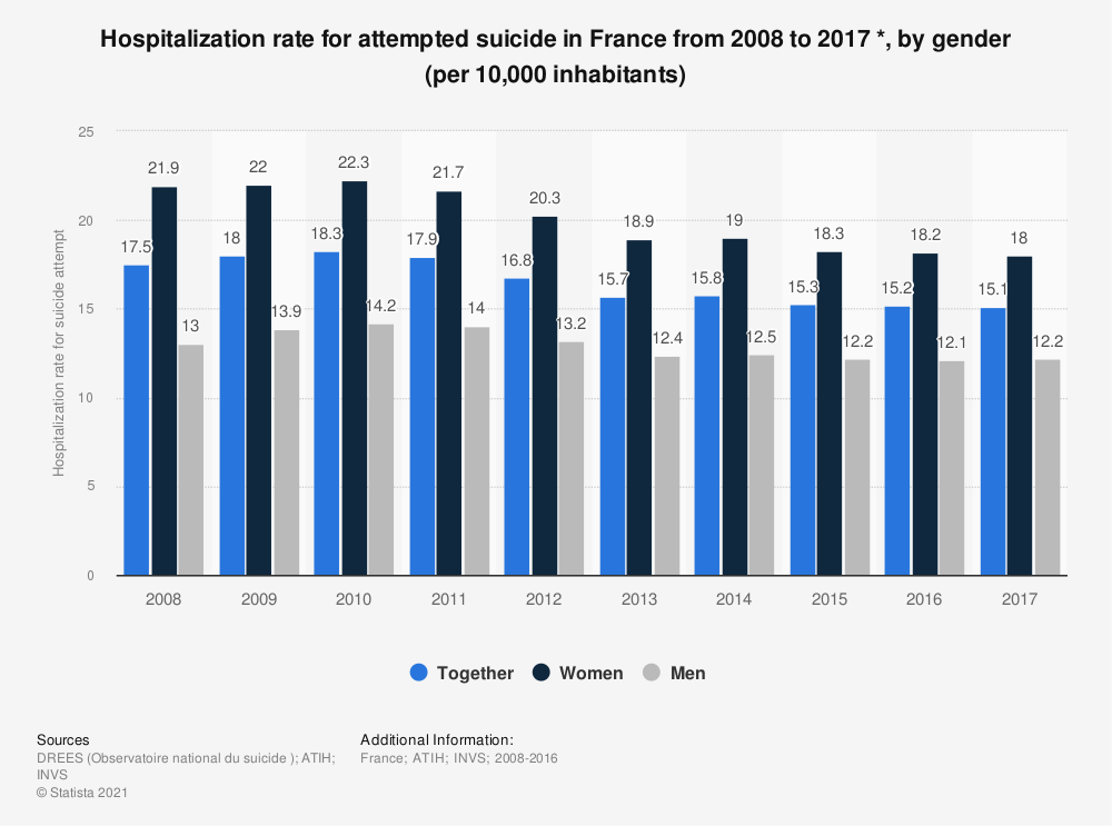 Statistic: Hospitalization rate for attempted suicide in France from 2008 to 2013 *, by gender (per 10,000 inhabitants) | Statista