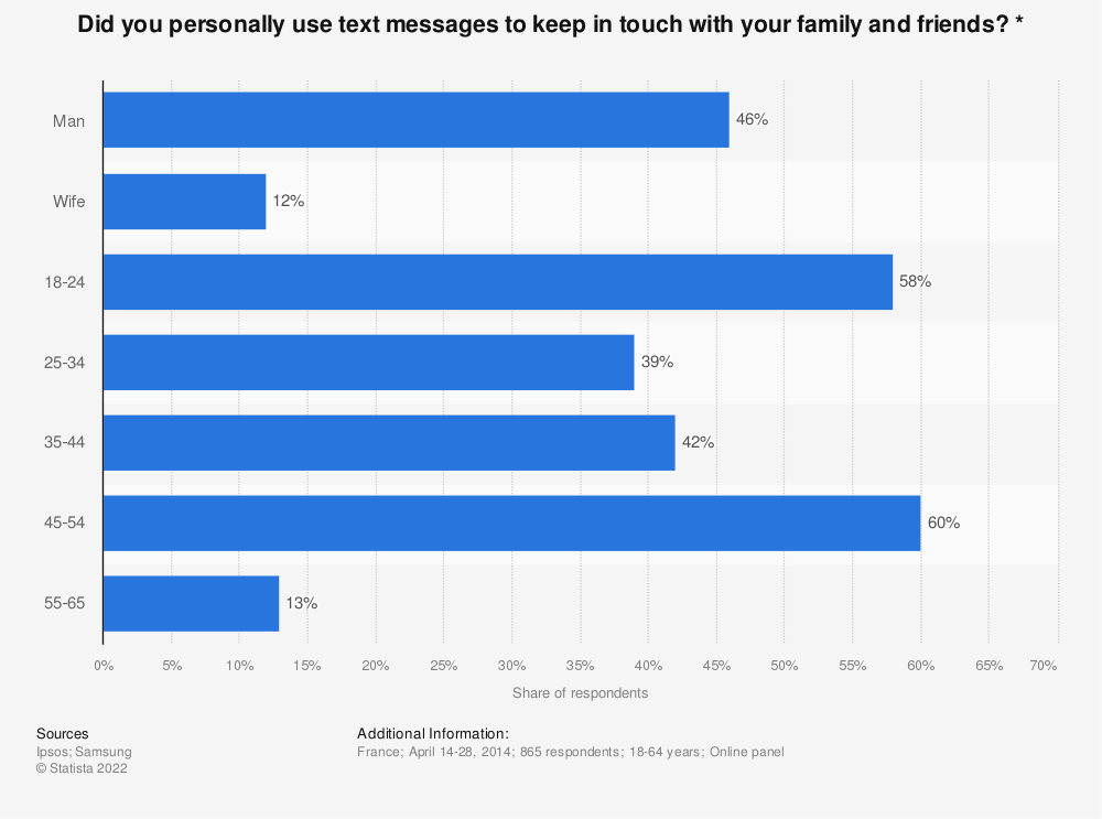 Statistic: Did you personally use text messages to keep in touch with your family and friends? * | Statista