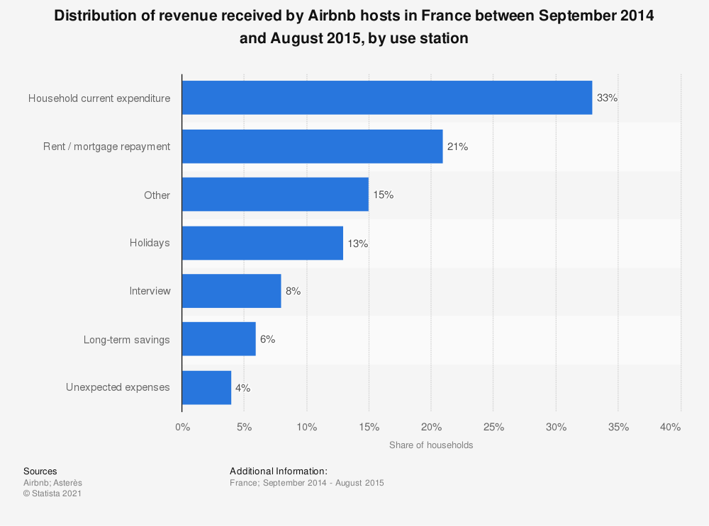 Statistic: Distribution of revenue received by Airbnb hosts in France between September 2014 and August 2015, by use station | Statista