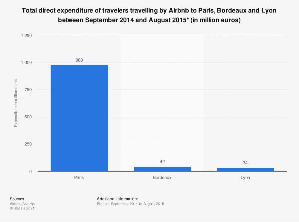 Statistic: Total direct expenditure of travelers travelling by Airbnb to Paris, Bordeaux and Lyon between September 2014 and August 2015* (in million euros) | Statista