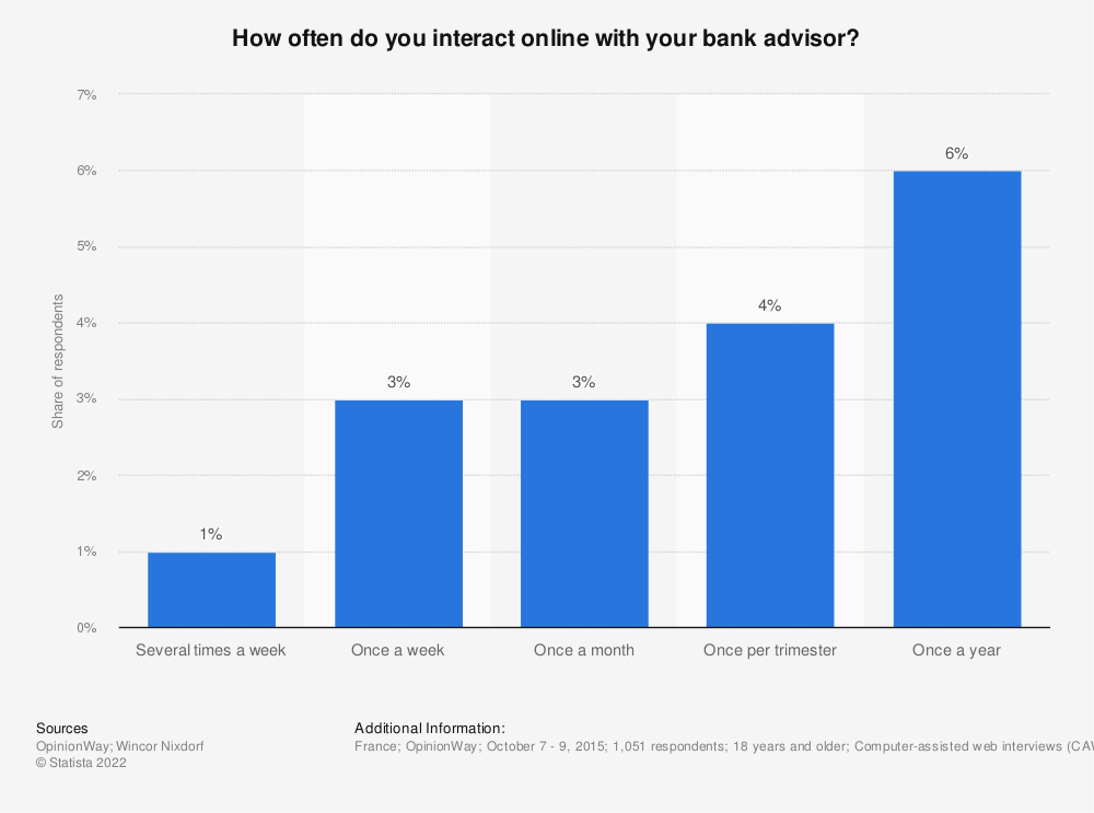 Statistic: How often do you interact online with your bank advisor? | Statista