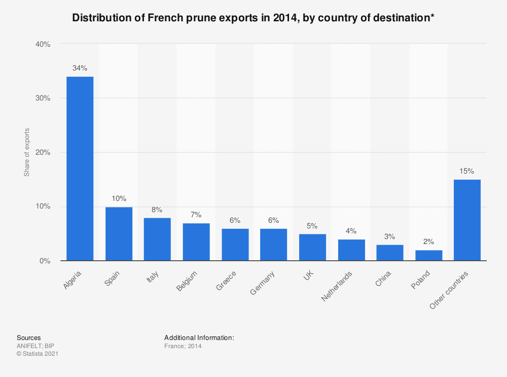 Statistic: Distribution of French prune exports in 2014, by country of destination* | Statista
