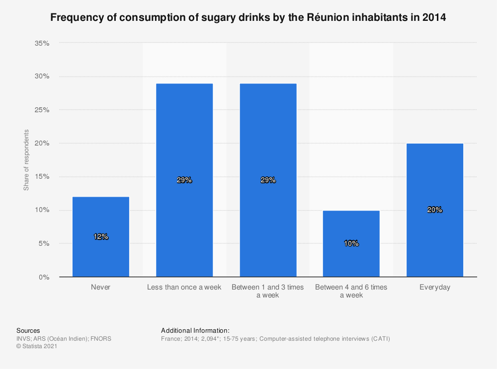 Statistic: Frequency of consumption of sugary drinks by the Réunion inhabitants in 2014 | Statista