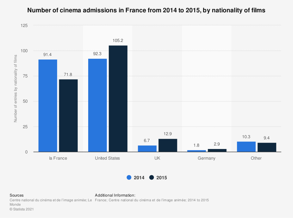 Statistic: Number of cinema admissions in France from 2014 to 2015, by nationality of films | Statista