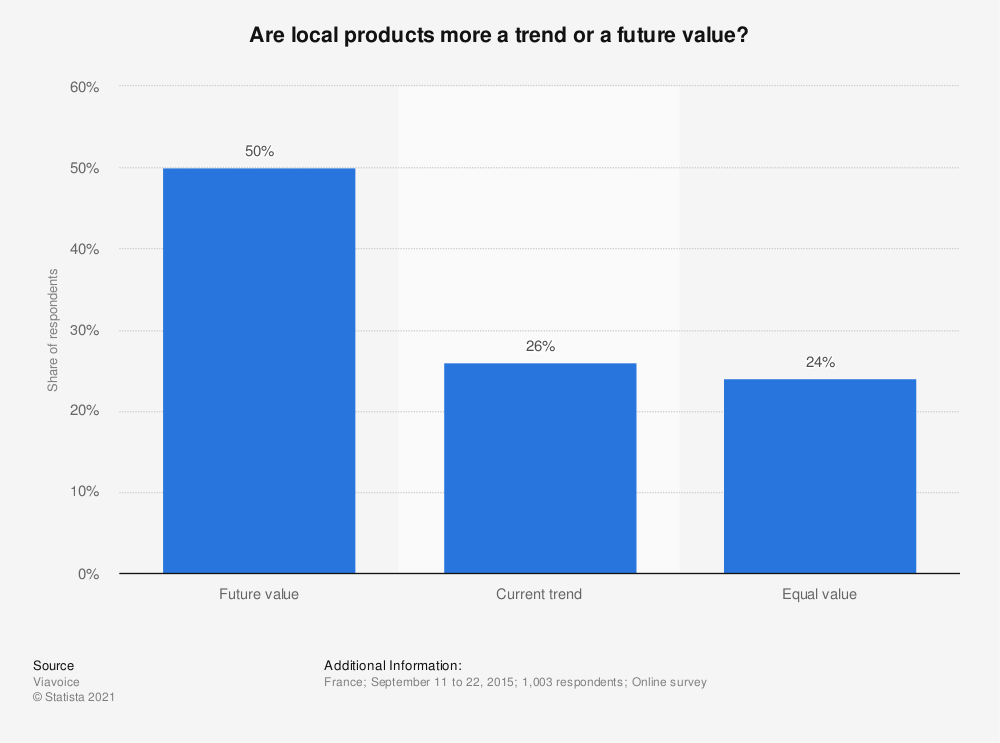 Statistic: Are local products more a trend or a future value? | Statista