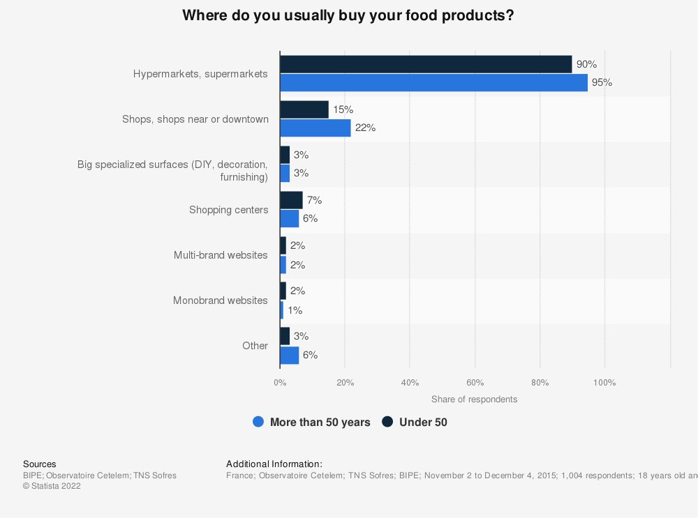 Statistic: Where do you usually buy your food products? | Statista
