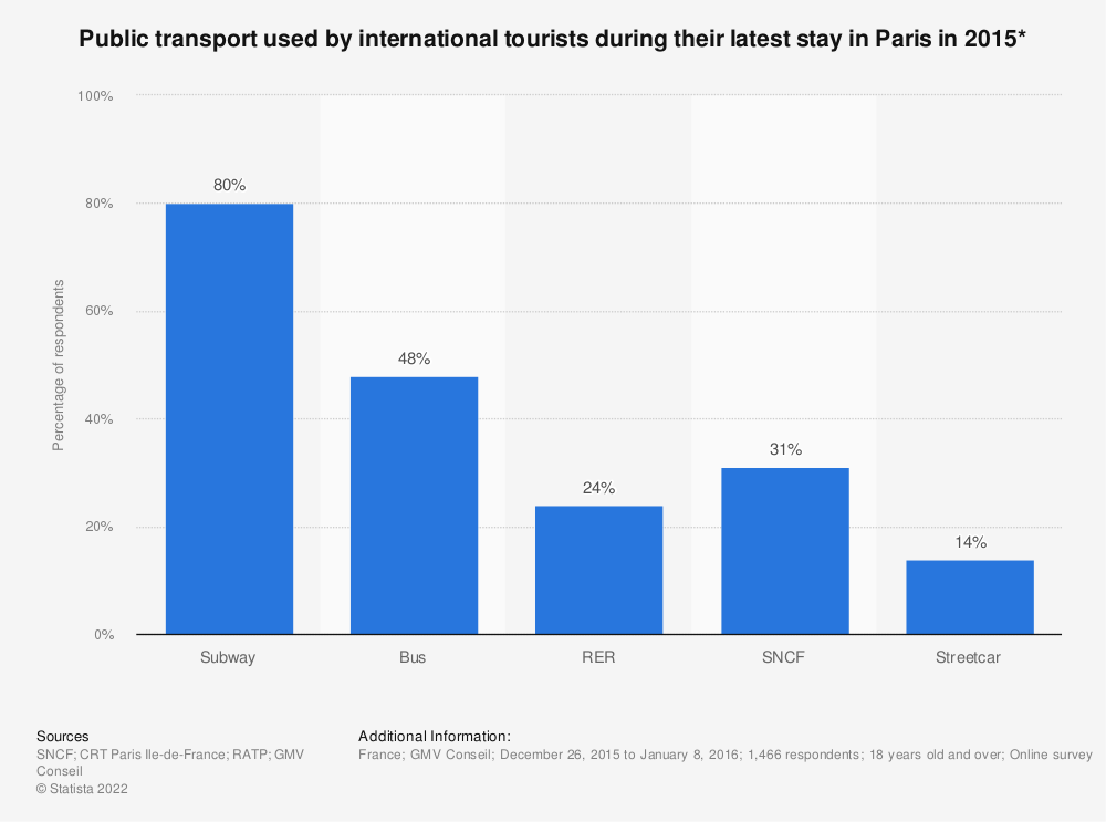 Statistic: Public transport used by international tourists during their latest stay in Paris in 2015* | Statista