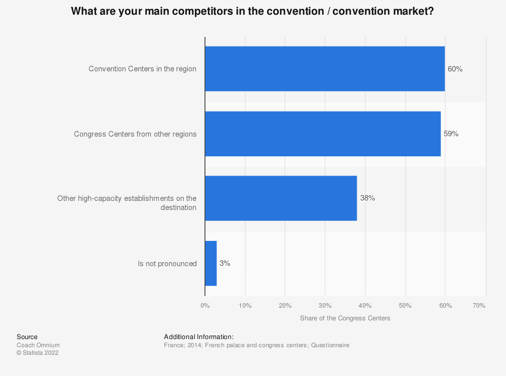 Statistic: What are your main competitors in the convention / convention market? | Statista