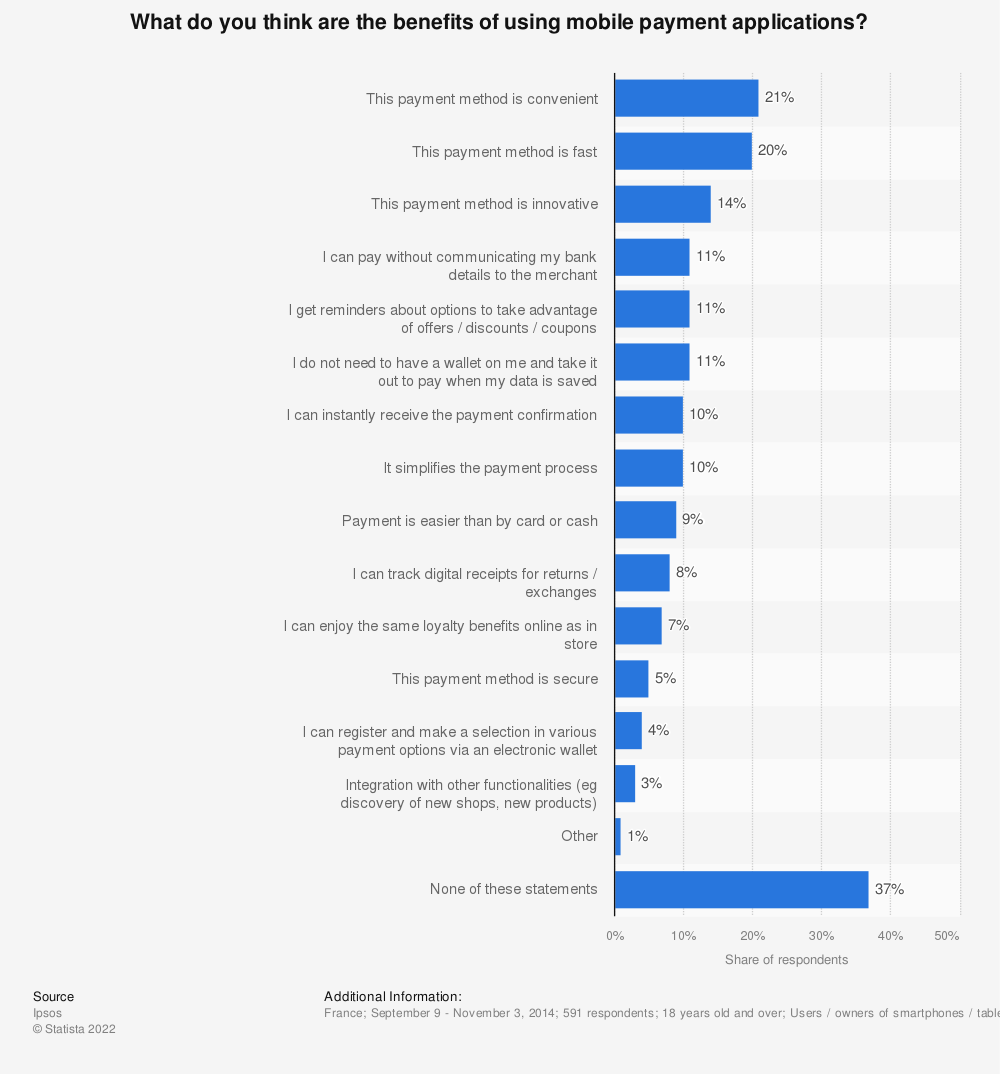 Statistic: What do you think are the benefits of using mobile payment applications? | Statista