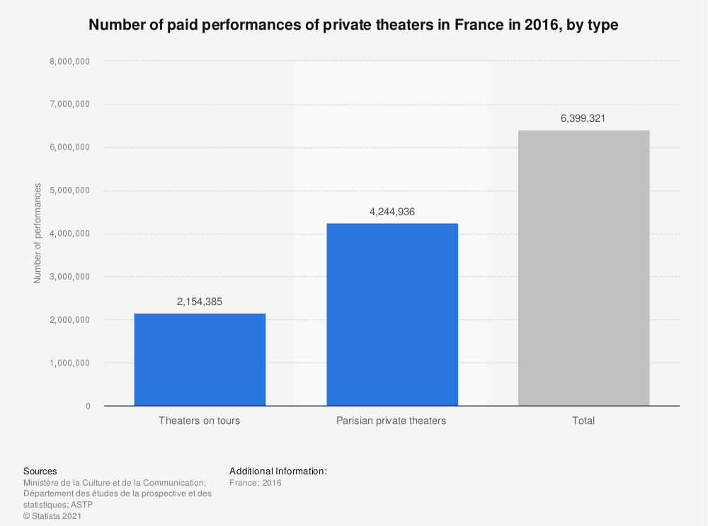 Statistic: Number of paid performances of private theaters in France in 2016, by type | Statista
