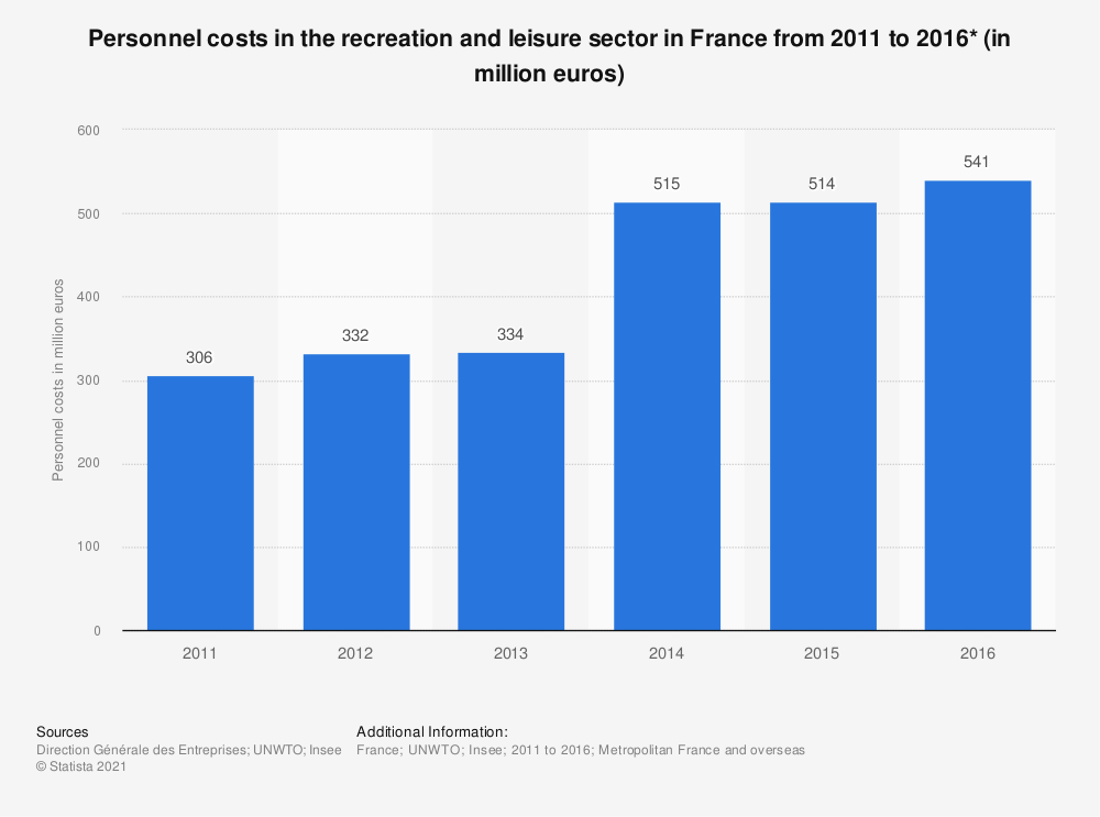 Statistic: Personnel costs in the recreation and leisure sector in France from 2011 to 2016* (in million euros) | Statista