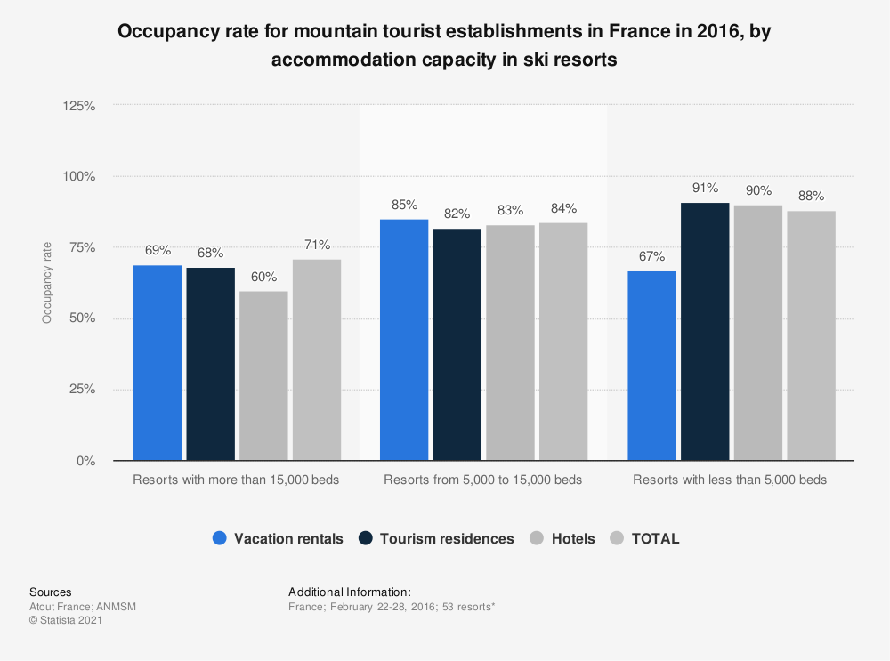 Statistic: Occupancy rate for mountain tourist establishments in France in 2016, by accommodation capacity in ski resorts | Statista