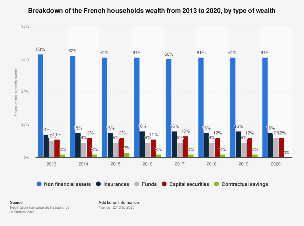 Statistic: Breakdown of the French households wealth from 2013 to 2016, by type of wealth | Statista