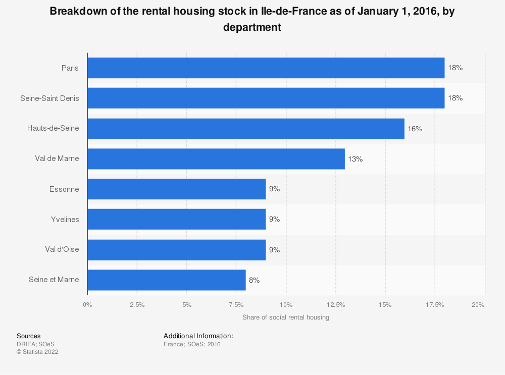 Statistic: Breakdown of the rental housing stock in Ile-de-France as of January 1, 2016, by department | Statista