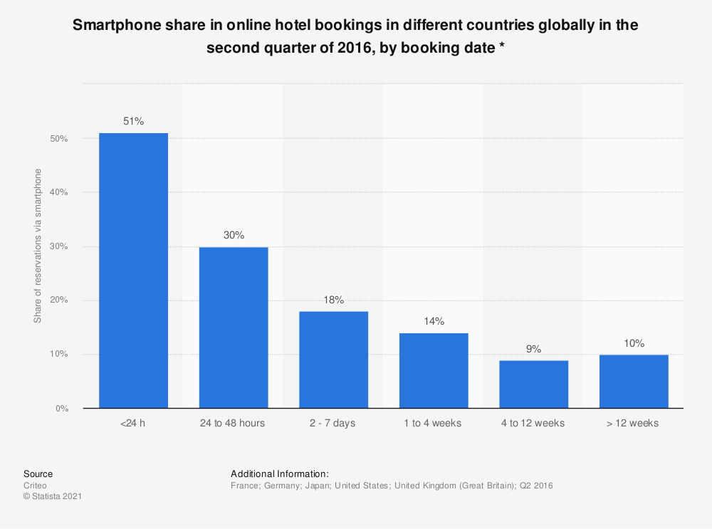 Statistic: Smartphone share in online hotel bookings in different countries globally in the second quarter of 2016, by booking date * | Statista