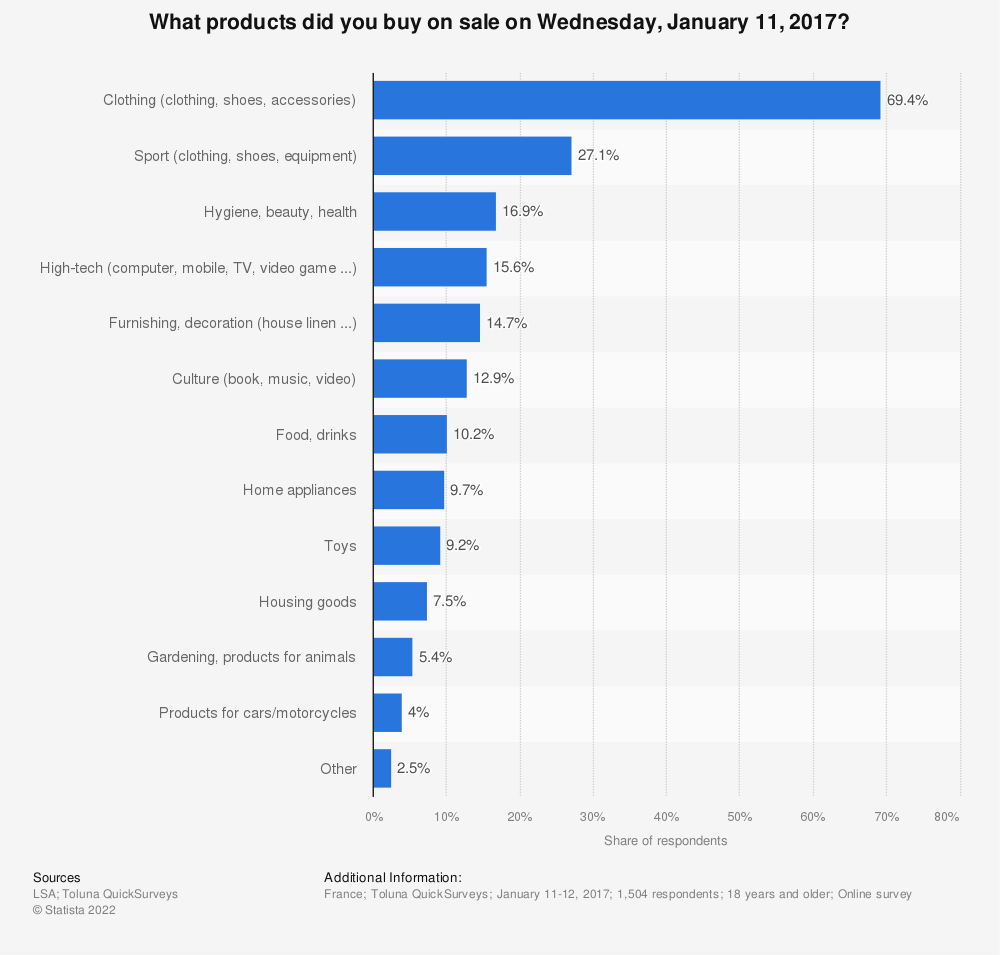 Statistic: What products did you buy on sale on Wednesday, January 11, 2017? | Statista