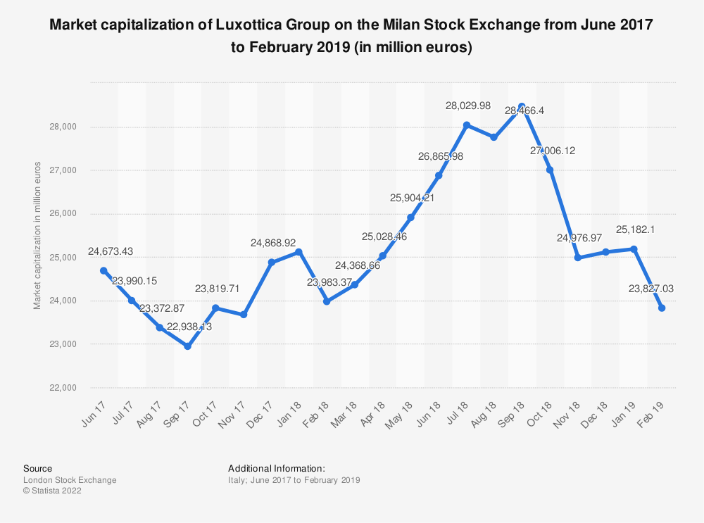 Statistic: Market capitalization of Luxottica Group on the Milan Stock Exchange from June 2017 to February 2019 (in million euros) | Statista
