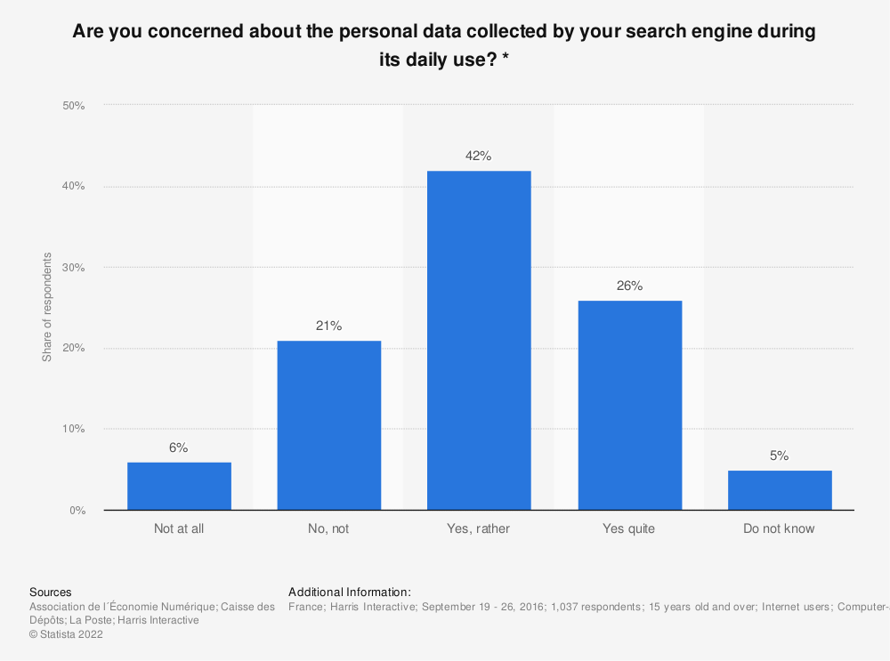 Statistic: Are you concerned about the personal data collected by your search engine during its daily use? * | Statista