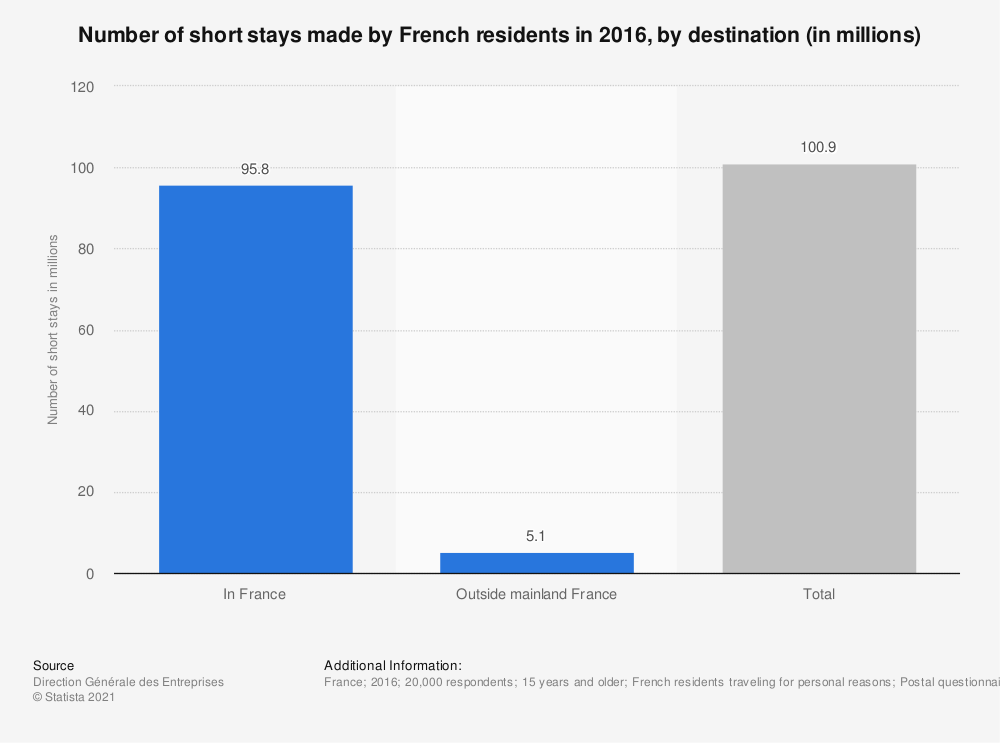 Statistic: Number of short stays made by French residents in 2016, by destination (in millions) | Statista