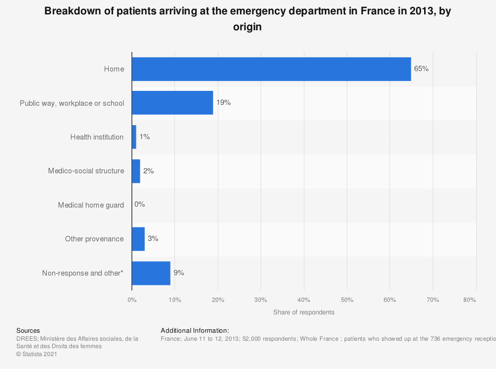 Statistic: Breakdown of patients arriving at the emergency department in France in 2013, by origin  | Statista