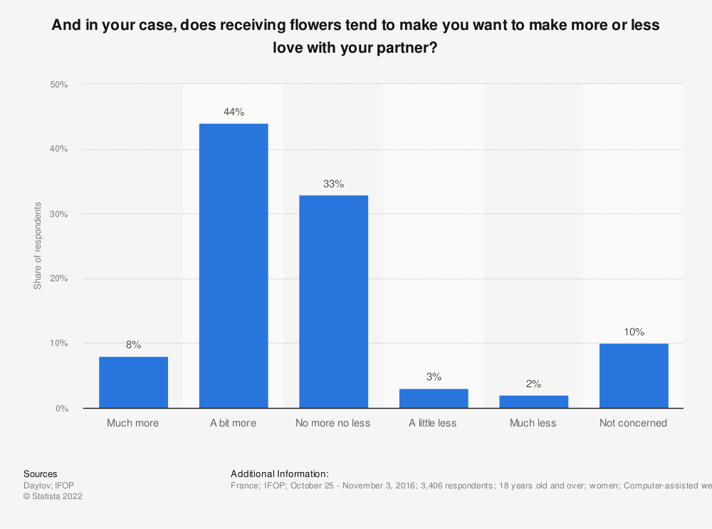 Statistic: And in your case, does receiving flowers tend to make you want to make more or less love with your partner? | Statista