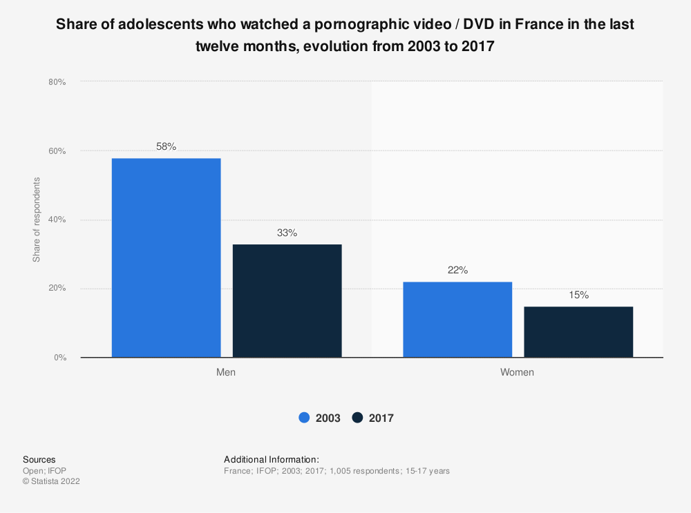Statistic: Share of adolescents who watched a pornographic video / DVD in France in the last twelve months, evolution from 2003 to 2017 | Statista