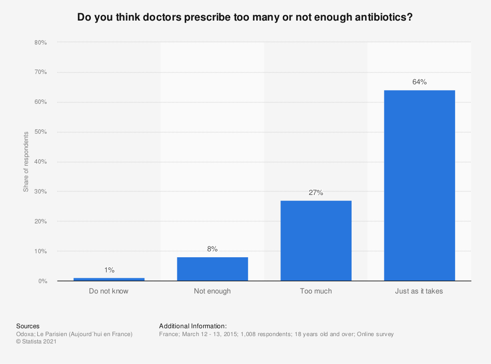 Statistic: Do you think doctors prescribe too many or not enough antibiotics? | Statista