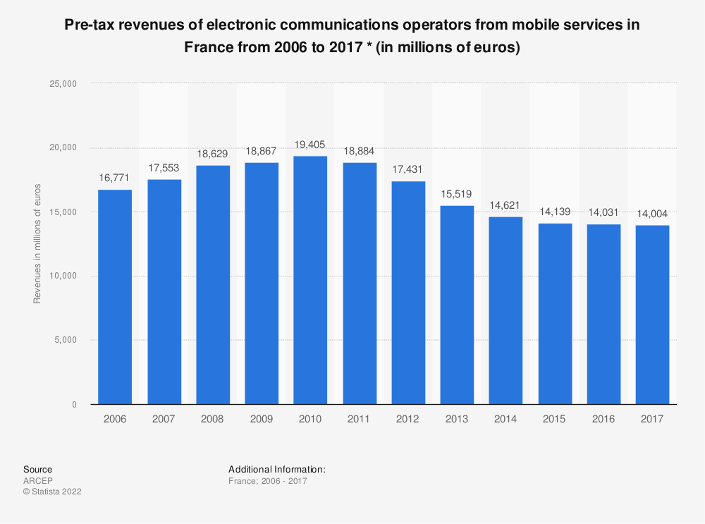 Statistic: Pre-tax revenues of electronic communications operators from mobile services in France from 2006 to 2015 * (in millions of euros) | Statista
