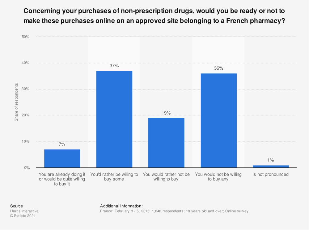 Statistic: Concerning your purchases of non-prescription drugs, would you be ready or not to make these purchases online on an approved site belonging to a French pharmacy? | Statista