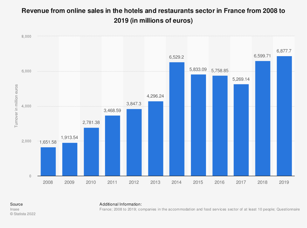 Statistic: Revenue from online sales in the hotels and restaurants sector in France from 2008 to 2019 (in millions of euros) | Statista