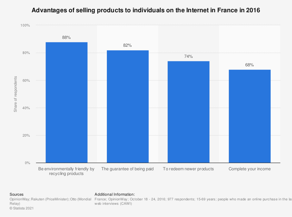 Statistic: Advantages of selling products to individuals on the Internet in France in 2016 | Statista