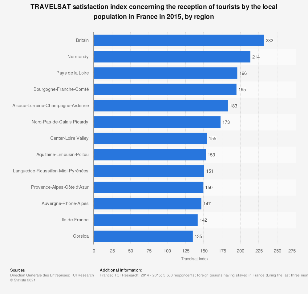 Statistic: TRAVELSAT satisfaction index concerning the reception of tourists by the local population in France in 2015, by region | Statista