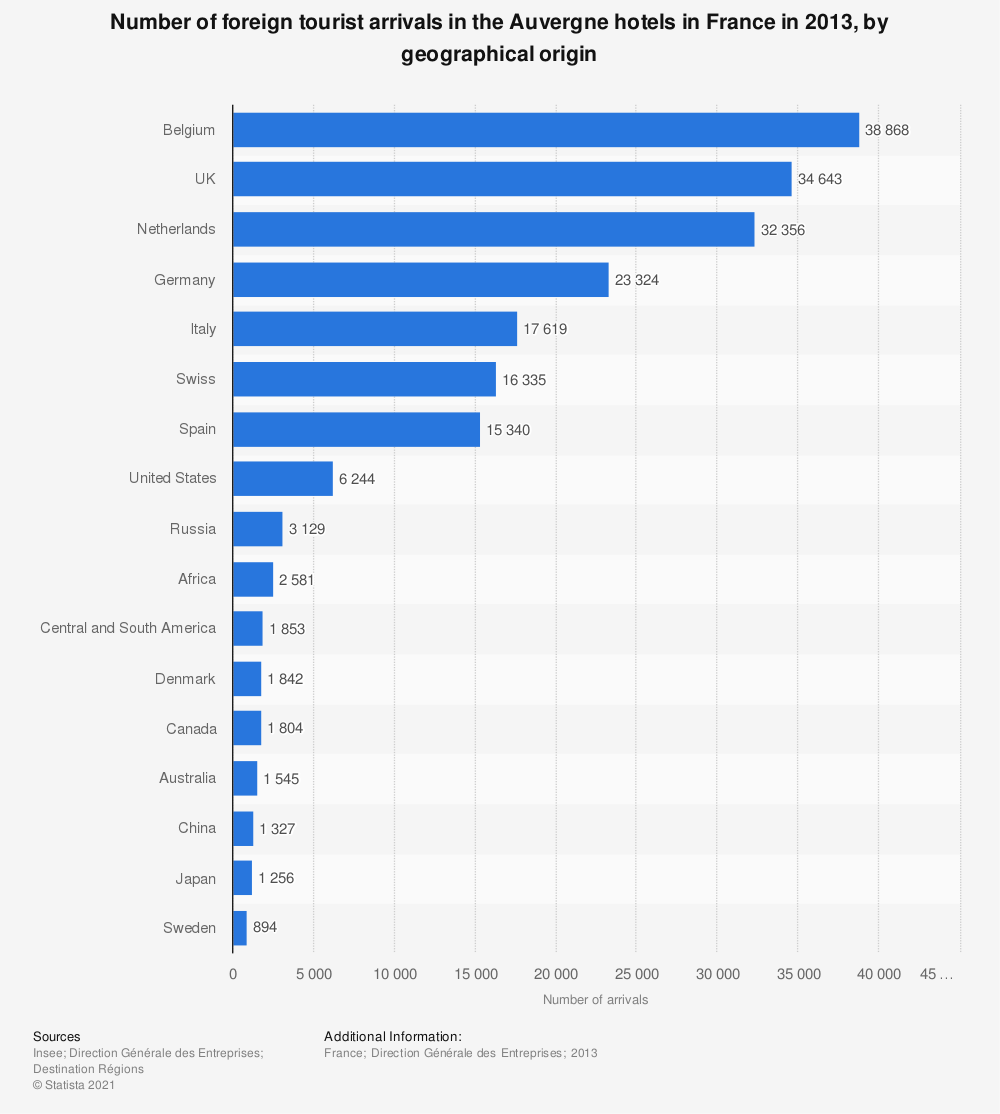 Statistic: Number of foreign tourist arrivals in the Auvergne hotels in France in 2013, by geographical origin | Statista