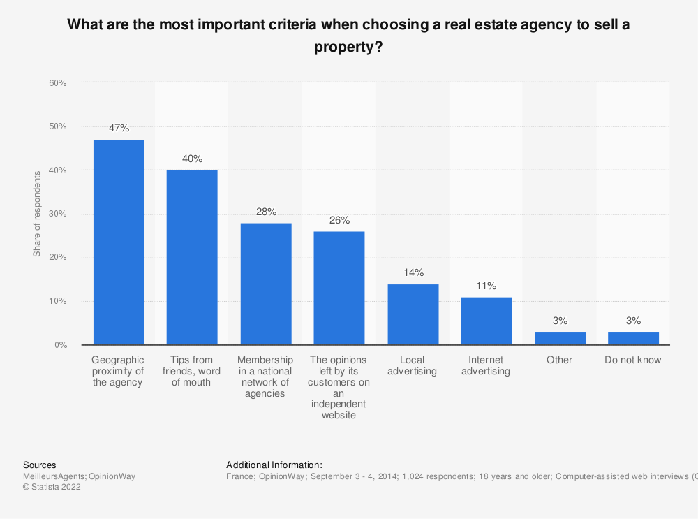 Statistic: What are the most important criteria when choosing a real estate agency to sell a property? | Statista