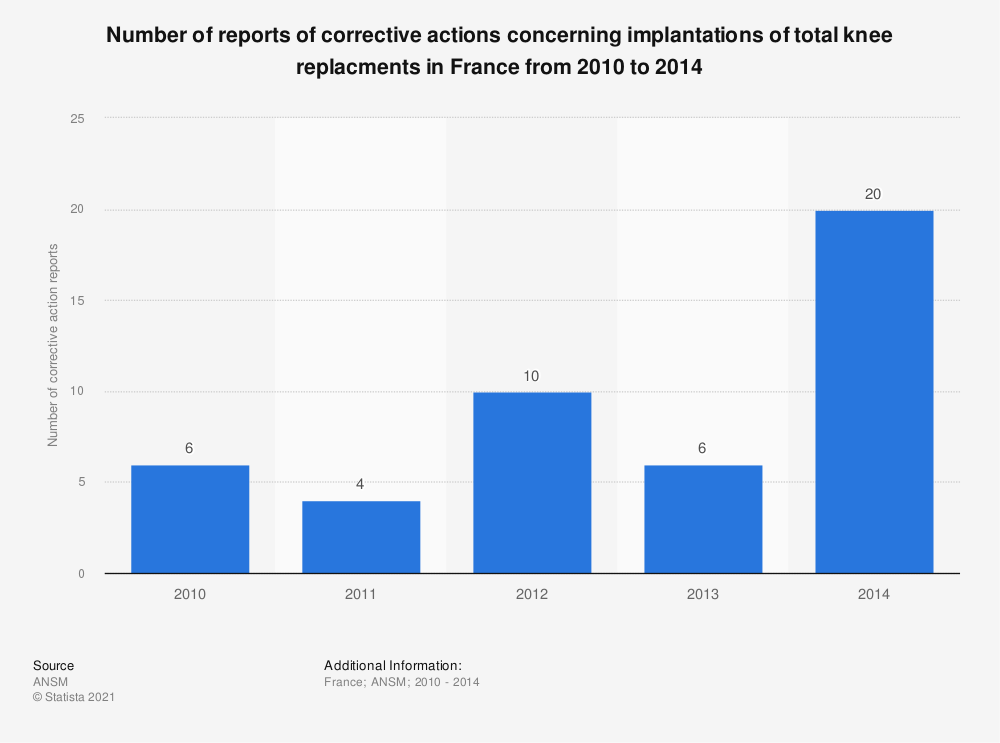 Statistic: Number of reports of corrective actions concerning implantations of total knee replacments in France from 2010 to 2014 | Statista