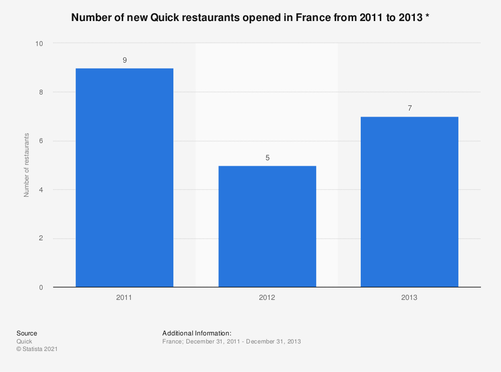 Statistic: Number of new Quick restaurants opened in France from 2011 to 2013 * | Statista