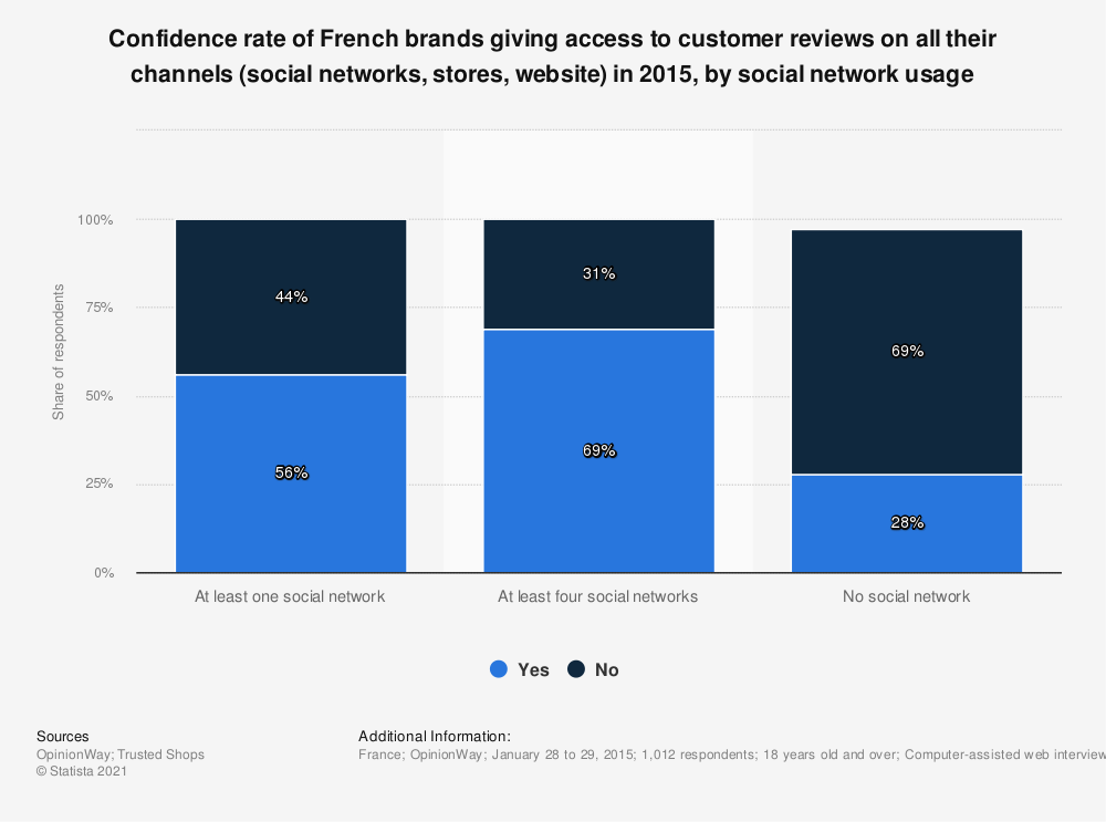 Statistic: Confidence rate of French brands giving access to customer reviews on all their channels (social networks, stores, website) in 2015, by social network usage  | Statista