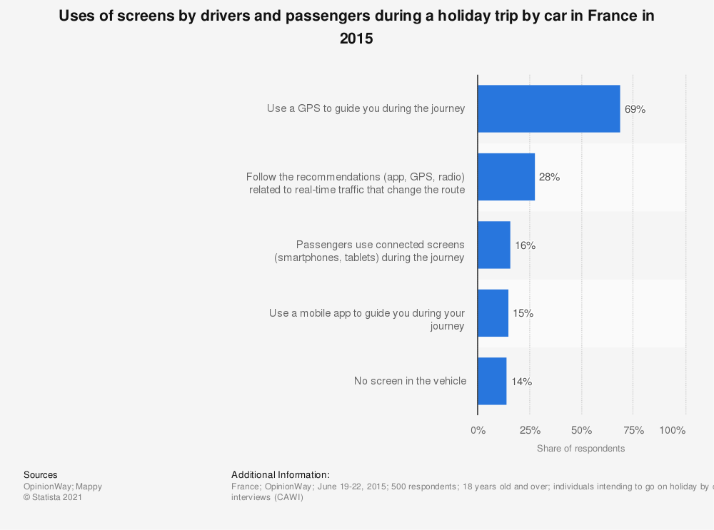 Statistic: Uses of screens by drivers and passengers during a holiday trip by car in France in 2015 | Statista