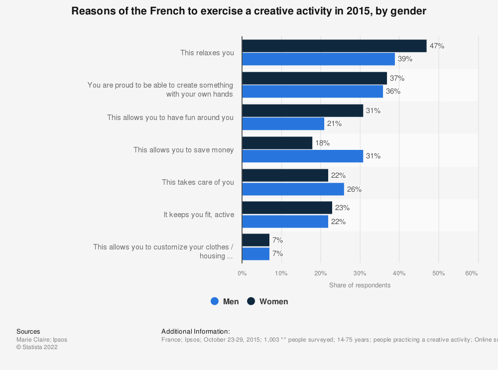 Statistic: Reasons of the French to exercise a creative activity in 2015, by gender | Statista