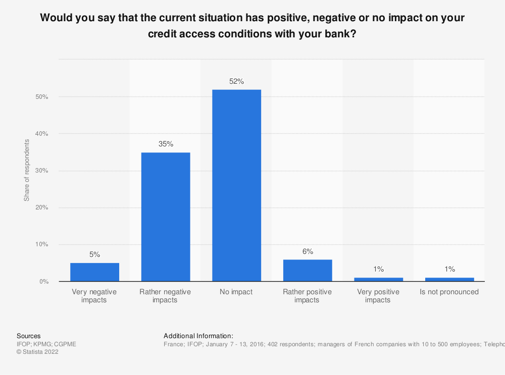 Statistic: Would you say that the current situation has positive, negative or no impact on your credit access conditions with your bank? | Statista
