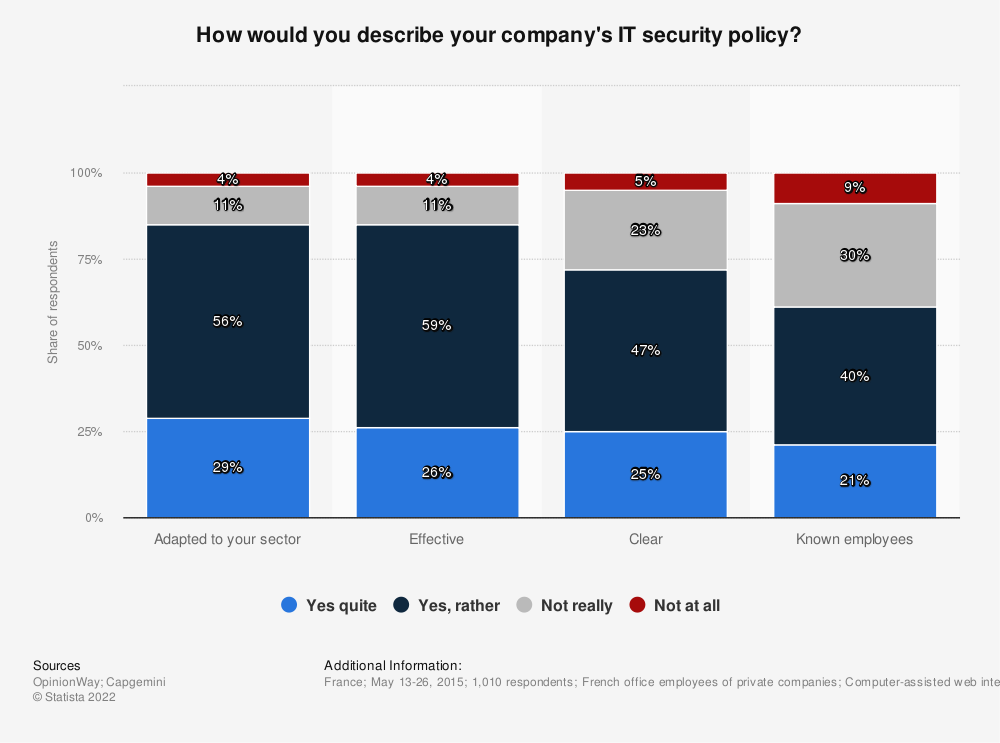 Statistic: How would you describe your company's IT security policy? | Statista