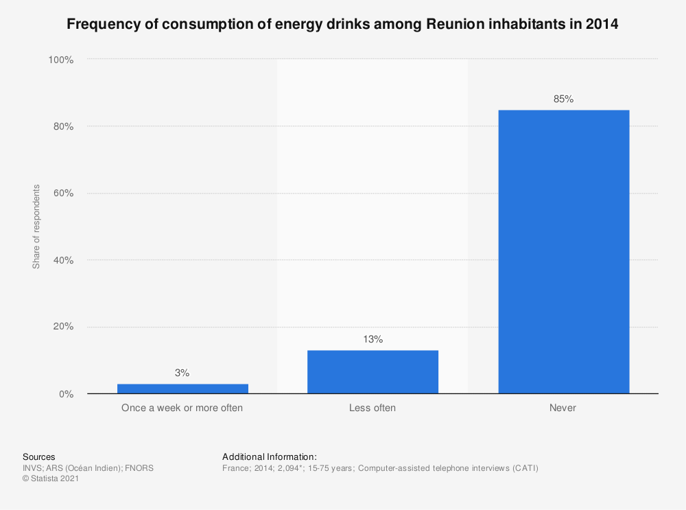 Statistic: Frequency of consumption of energy drinks among Reunion inhabitants in 2014 | Statista
