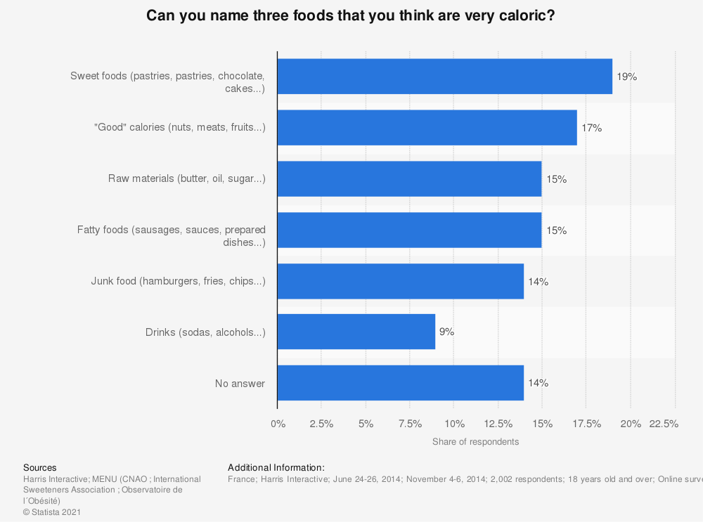 Statistic: Can you name three foods that you think are very caloric? | Statista