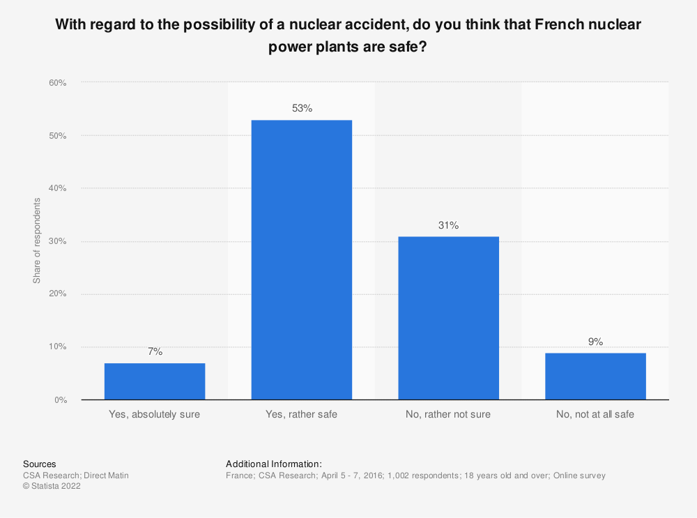 Statistic: With regard to the possibility of a nuclear accident, do you think that French nuclear power plants are safe? | Statista
