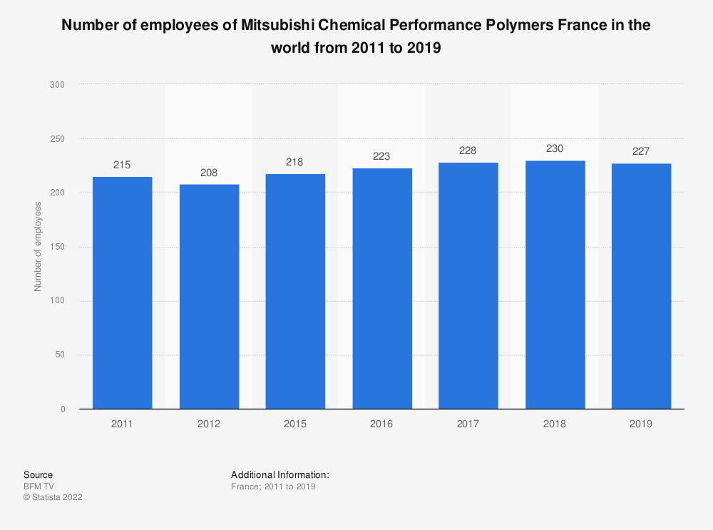 Statistic: Number of employees of Mitsubishi Chemical Performance Polymers France in the world from 2011 to 2019 | Statista